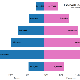 How Your Startup Can Make the Most of Facebook
