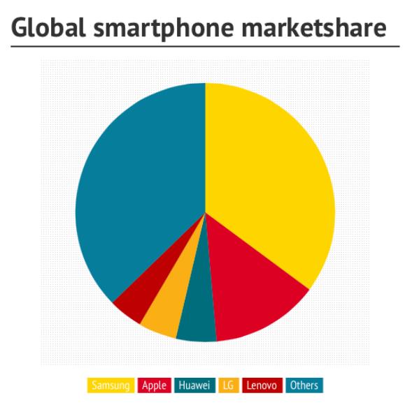 Global smartphone marketshare