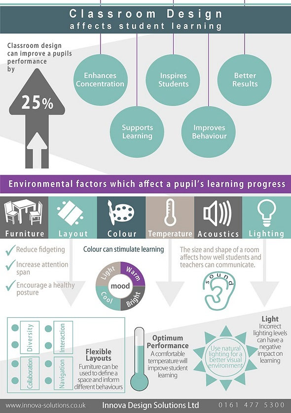 Innova - Classroom-Design-Infographic Apr 14