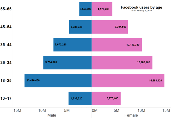 Population_pyramid_of_Facebook_users_by_age