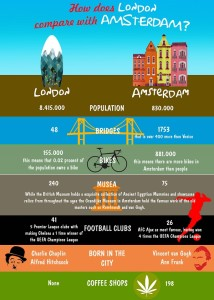 London vs Amsterdam