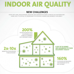 Air Cleaning Paint and Associated Technologies: Improving Interior Air Quality