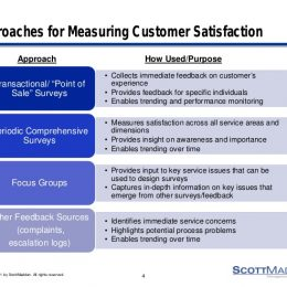 6 Reasons Why Measuring Customer Satisfaction Is So Important